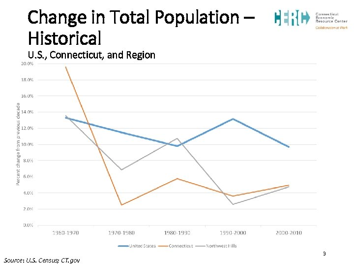 Change in Total Population – Historical U. S. , Connecticut, and Region Source: U.