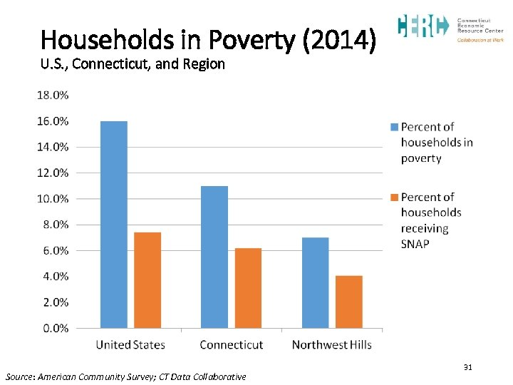 Households in Poverty (2014) U. S. , Connecticut, and Region Source: American Community Survey;