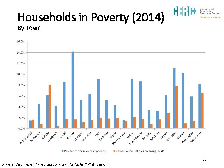 Households in Poverty (2014) By Town Source: American Community Survey; CT Data Collaborative 32