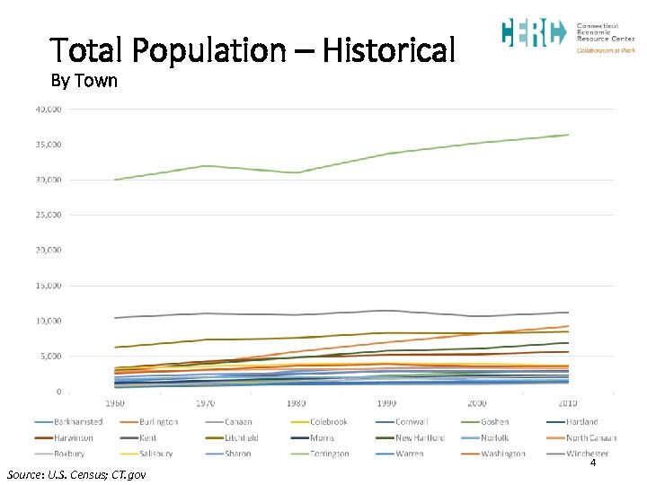 Total Population – Historical By Town Source: U. S. Census; CT. gov 4