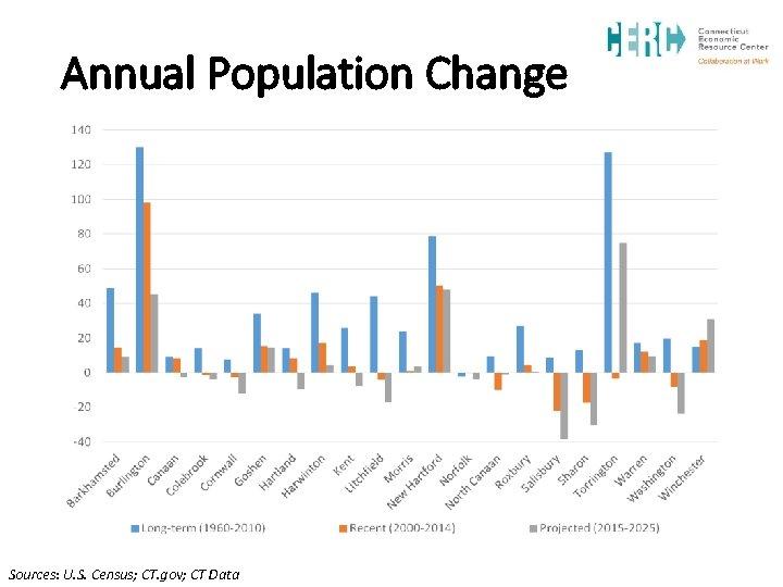 Annual Population Change Sources: U. S. Census; CT. gov; CT Data