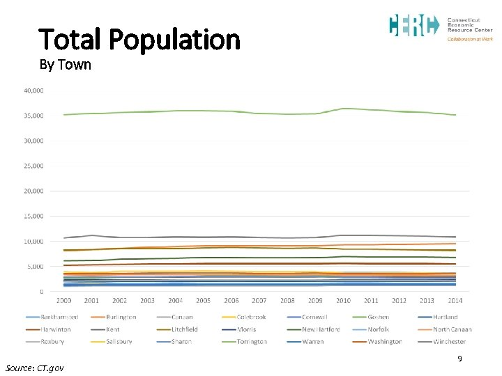 Total Population By Town Source: CT. gov 9