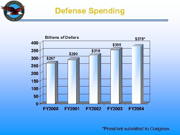 Defense Spending Billions of Dollars $378* $355 $290 $318 $267 *President submitted to Congress