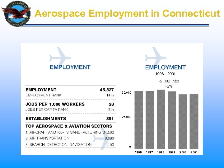Aerospace Employment in Connecticut 50, 000 25, 000 0 1996 1997 1998 1999 2000