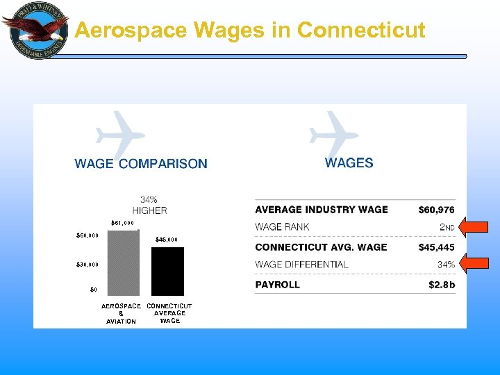 Aerospace Wages in Connecticut $61, 000 $60, 000 $45, 000 $30, 000 $0 AEROSPACE