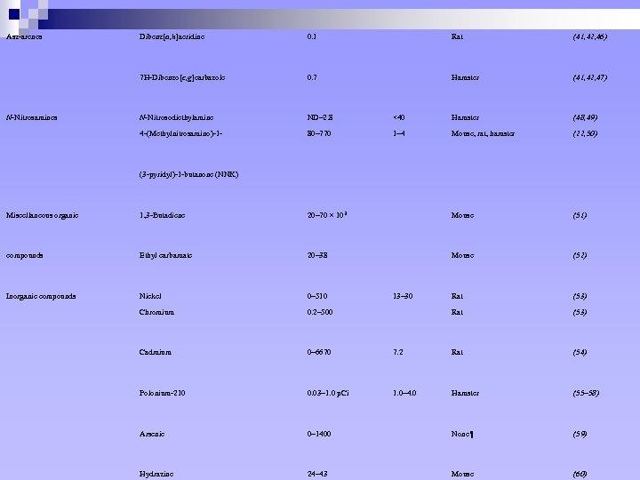 Asz-arenes 0. 1 Rat (41, 42, 46) 7 H-Dibenzo[c, g]carbazole 0. 7 Hamster (41,