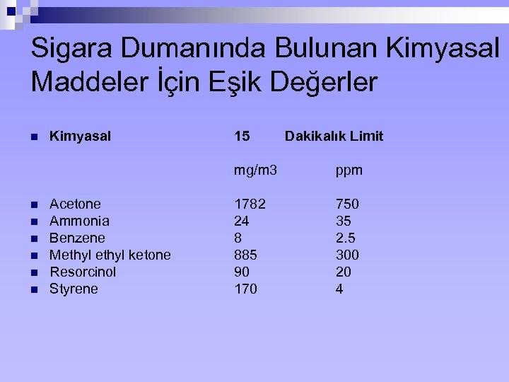 Sigara Dumanında Bulunan Kimyasal Maddeler İçin Eşik Değerler n Kimyasal 15 Dakikalık Limit mg/m
