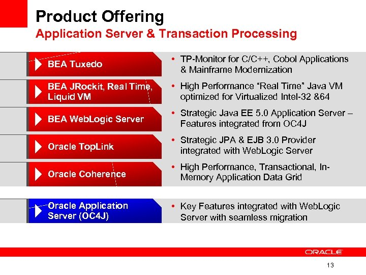 Product Offering Application Server & Transaction Processing BEA Tuxedo • TP-Monitor for C/C++, Cobol