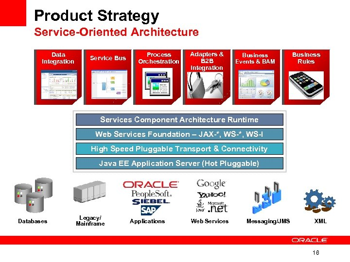 Product Strategy Service-Oriented Architecture Data Integration Service Bus Process Orchestration Adapters & B 2