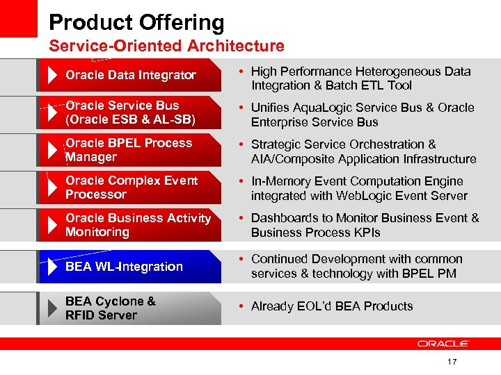 Product Offering Service-Oriented Architecture Oracle Data Integrator • High Performance Heterogeneous Data Integration &