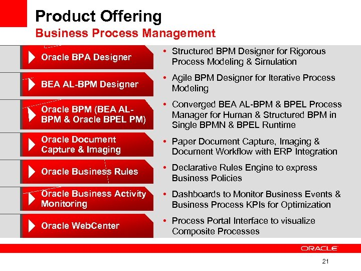 Product Offering Business Process Management Oracle BPA Designer • Structured BPM Designer for Rigorous