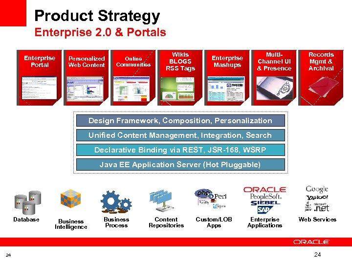 Product Strategy Enterprise 2. 0 & Portals Enterprise Portal Personalized Web Content Online Communities