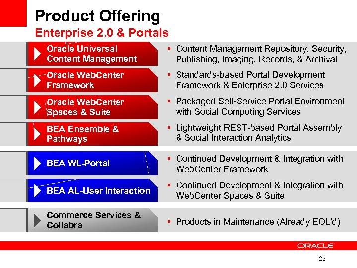 Product Offering Enterprise 2. 0 & Portals Oracle Universal Content Management • Content Management
