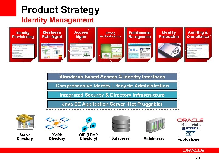 Product Strategy Identity Management Identity Provisioning Business Role Mgmt Access Mgmt Strong Authentication Entitlements