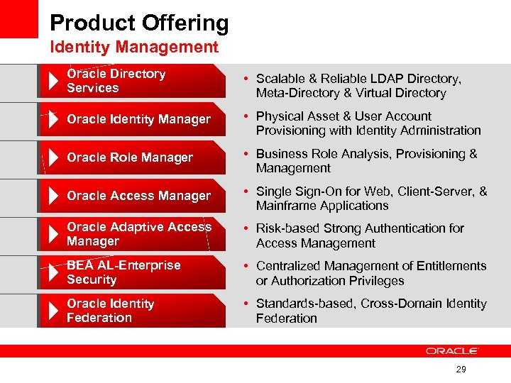 Product Offering Identity Management Oracle Directory Services • Scalable & Reliable LDAP Directory, Meta-Directory