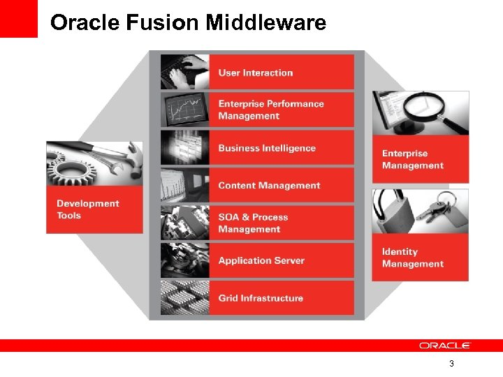 Oracle Fusion Middleware 3
