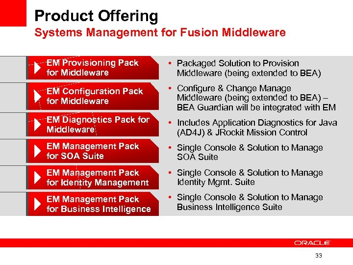 Product Offering Systems Management for Fusion Middleware EM Provisioning Pack for Middleware • Packaged
