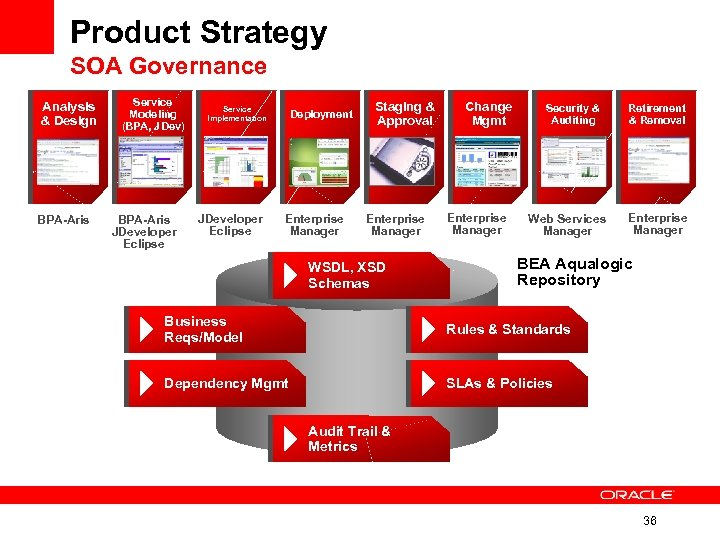 Product Strategy SOA Governance Analysis & Design BPA-Aris Service Modeling (BPA, JDev) BPA-Aris JDeveloper