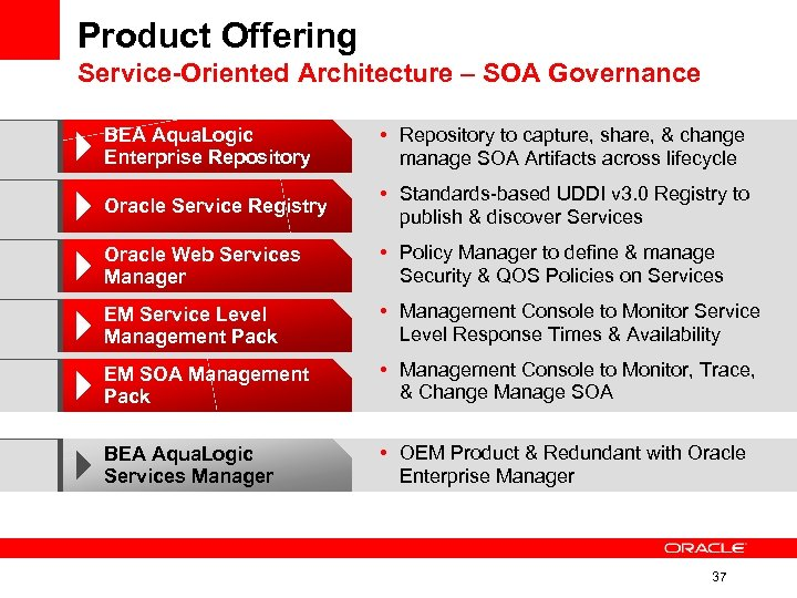 Product Offering Service-Oriented Architecture – SOA Governance BEA Aqua. Logic Enterprise Repository • Repository