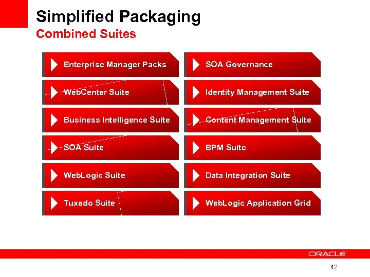 Simplified Packaging Combined Suites Enterprise Manager Packs SOA Governance Web. Center Suite Identity Management