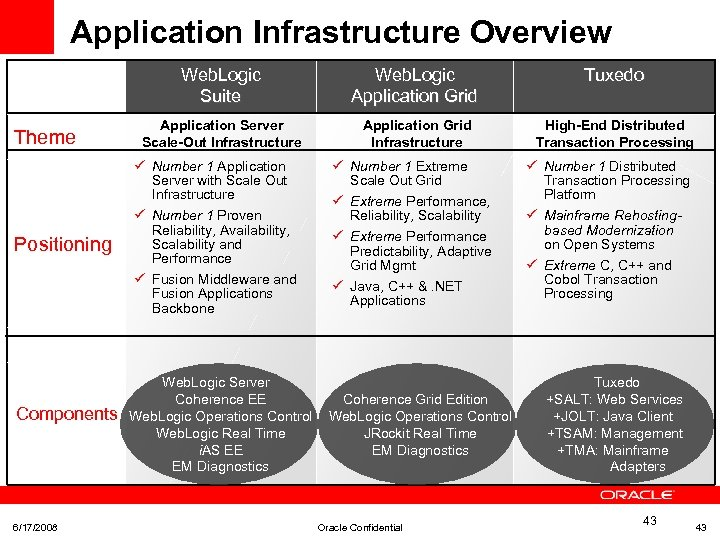 Application Infrastructure Overview Web. Logic Suite Theme Positioning Components 6/17/2008 Web. Logic Application Grid