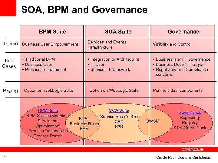 SOA, BPM and Governance BPM Suite Theme Business User Empowerment Use Cases Pkging •