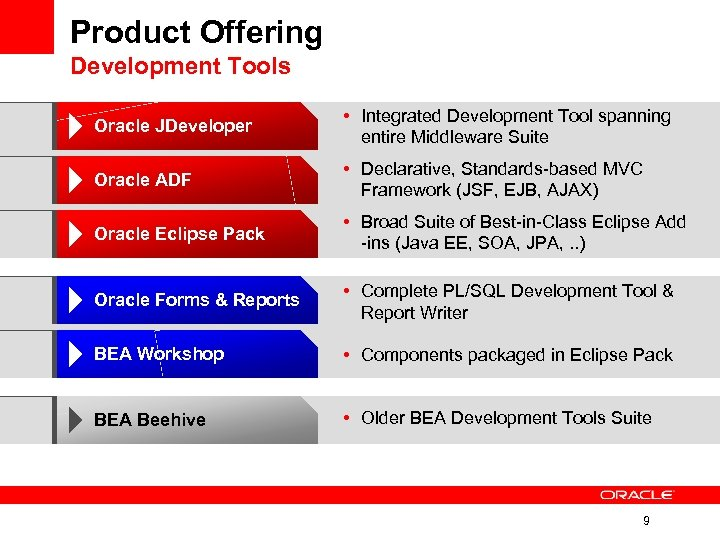 Product Offering Development Tools Oracle JDeveloper • Integrated Development Tool spanning entire Middleware Suite