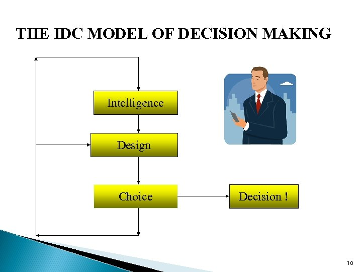THE IDC MODEL OF DECISION MAKING Intelligence Design Choice Decision ! 10