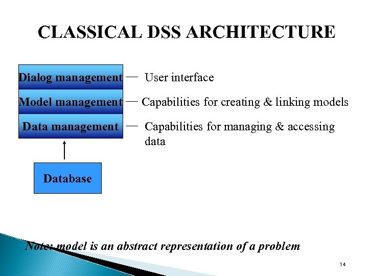 CLASSICAL DSS ARCHITECTURE Dialog management User interface Model management Capabilities for creating & linking