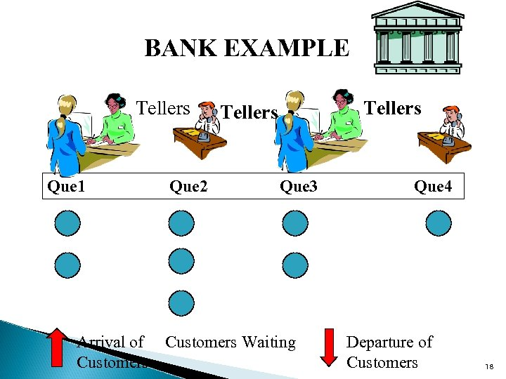 BANK EXAMPLE Tellers Que 1 Que 2 Tellers Que 3 Arrival of Customers Waiting