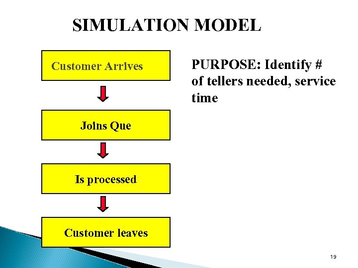 SIMULATION MODEL Customer Arrives PURPOSE: Identify # of tellers needed, service time Joins Que