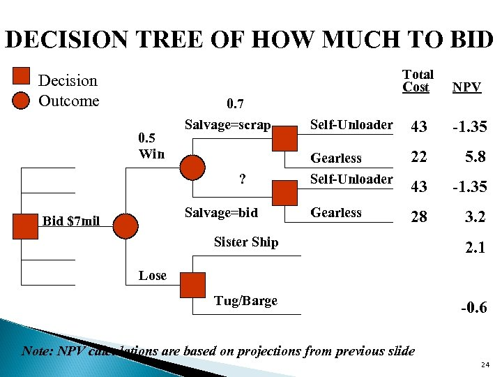DECISION TREE OF HOW MUCH TO BID Total Cost Decision Outcome NPV Self-Unloader 43