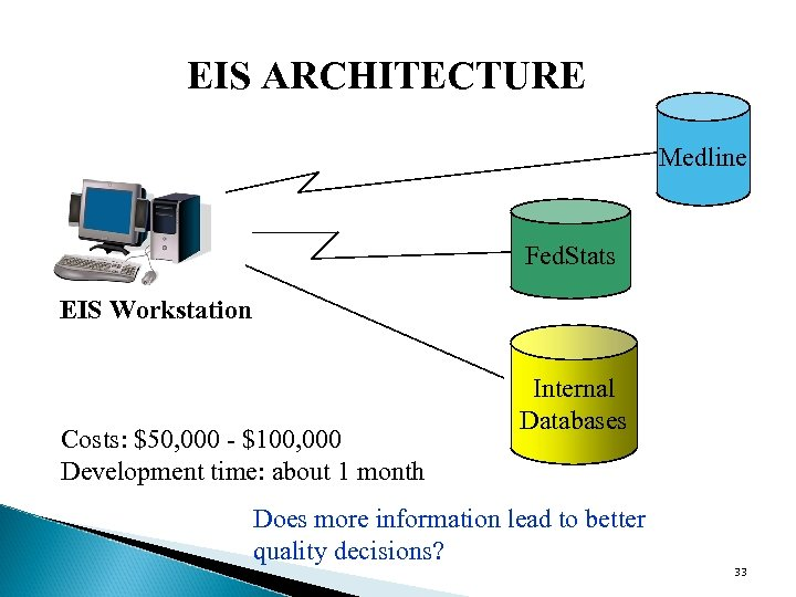 EIS ARCHITECTURE Medline Fed. Stats EIS Workstation Costs: $50, 000 - $100, 000 Development