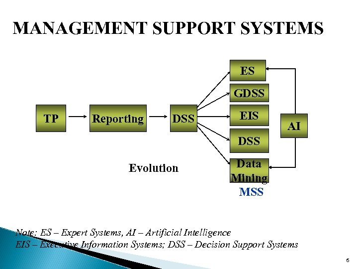 MANAGEMENT SUPPORT SYSTEMS ES GDSS TP Reporting DSS EIS AI DSS Evolution Data Mining