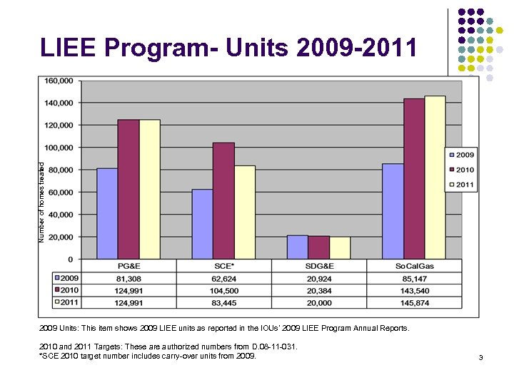 Number of homes treated LIEE Program- Units 2009 -2011 2009 Units: This item shows