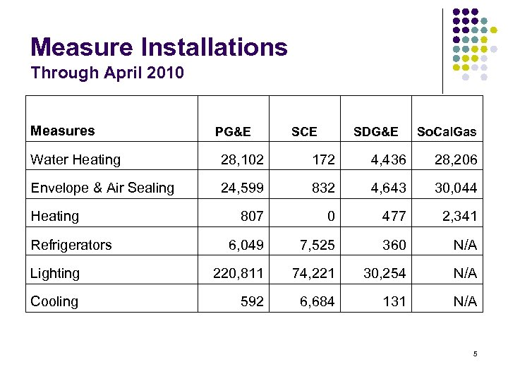 Measure Installations Through April 2010 Measures PG&E Water Heating 28, 102 172 4, 436