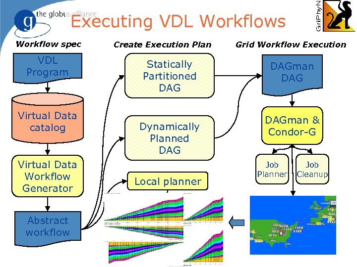 Executing VDL Workflows Workflow spec VDL Program Virtual Data catalog Virtual Data Workflow Generator
