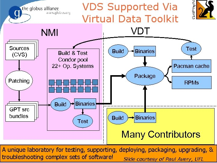 NMI Sources (CVS) VDS Supported Via Virtual Data Toolkit VDT Build & Test Condor