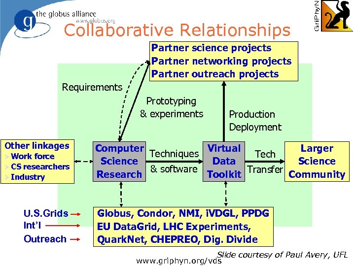 Collaborative Relationships Partner science projects Partner networking projects Partner outreach projects Requirements Prototyping &
