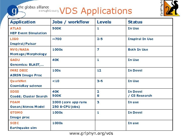 VDS Applications Application Jobs / workflow Levels Status ATLAS 500 K 1 In Use