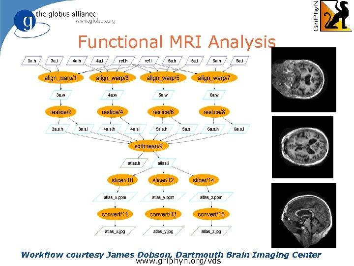 Functional MRI Analysis Workflow courtesy James Dobson, Dartmouth Brain Imaging Center www. griphyn. org/vds