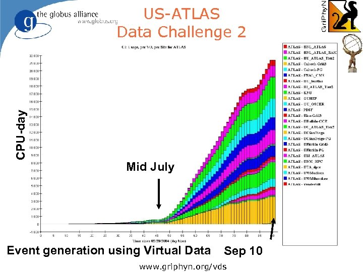 CPU-day US-ATLAS Data Challenge 2 Mid July Event generation using Virtual Data Sep 10