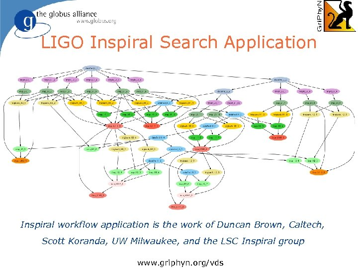 LIGO Inspiral Search Application l Describe… Inspiral workflow application is the work of Duncan