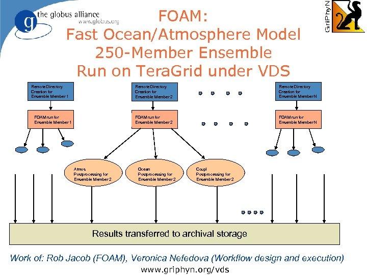 FOAM: Fast Ocean/Atmosphere Model 250 -Member Ensemble Run on Tera. Grid under VDS