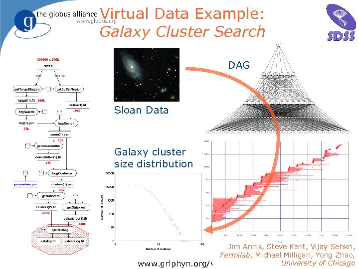 Virtual Data Example: Galaxy Cluster Search DAG Sloan Data Galaxy cluster size distribution Jim