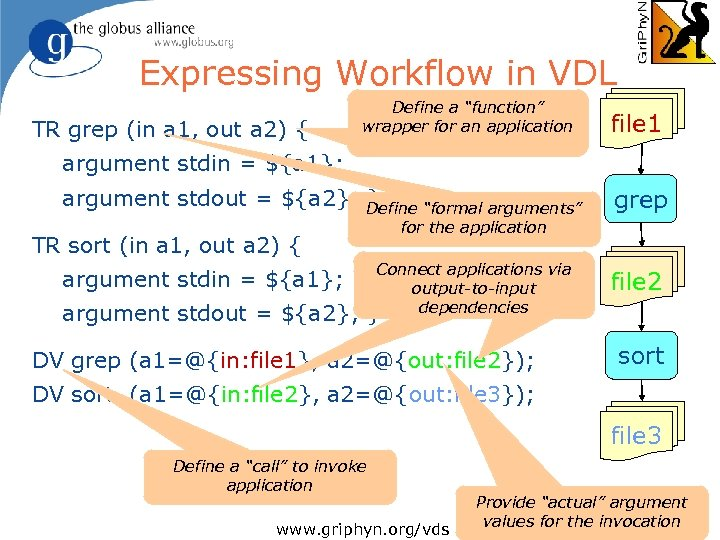 Expressing Workflow in VDL TR grep (in a 1, out a 2) { Define