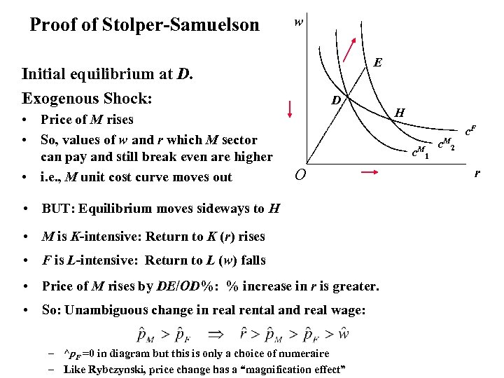 Proof of Stolper-Samuelson w E Initial equilibrium at D. Exogenous Shock: • Price of