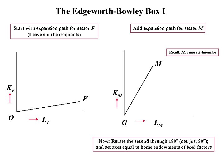 The Edgeworth-Bowley Box I Start with expansion path for sector F (Leave out the