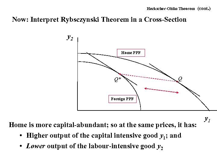 Heckscher-Ohlin Theorem (cont. ) Now: Interpret Rybsczynski Theorem in a Cross-Section y 2 Home
