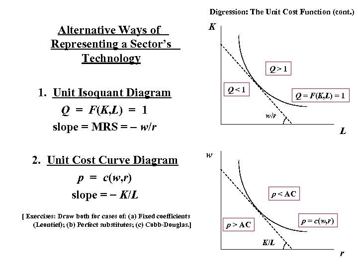 Digression: The Unit Cost Function (cont. ) Alternative Ways of Representing a Sector's Technology